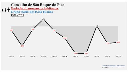 São Roque do Pico - Variação do número de habitantes (0-14 anos) 1900-2011