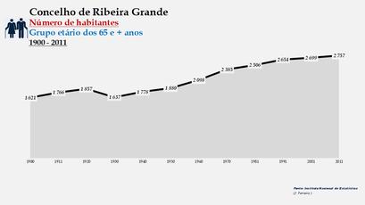 Ribeira Grande - Número de habitantes (65 e + anos) 1900-2011