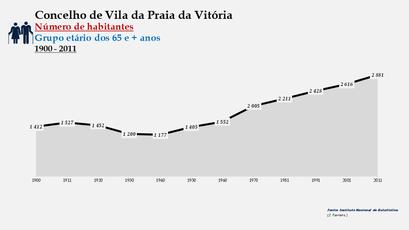 Vila da Praia da Vitória - Número de habitantes (65 e + anos) 1900-2011