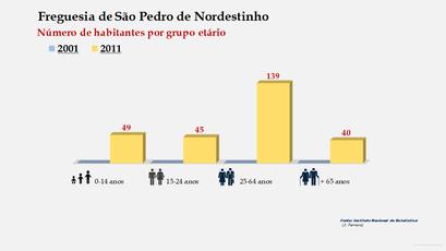 São Pedro de Nordestinho - Número de habitantes por grupo etário (2001-2011)