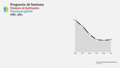 Santana - Número de habitantes