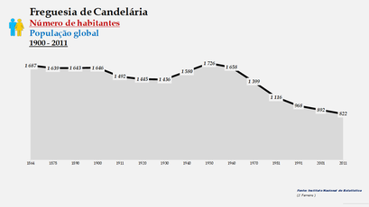 Candelária - Número de habitantes