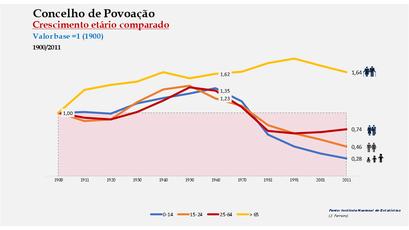 Povoação - Distribuição da população por grupos etários (índices) 1900-2011