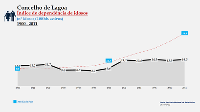 Lagoa - Índice de dependência de idosos 1900-2011