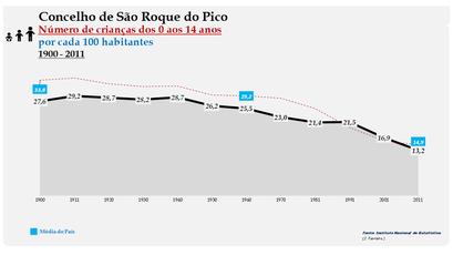 São Roque do Pico - Evolução da percentagem do grupo etário dos 0 aos 14 anos, entre 1900 e 2011