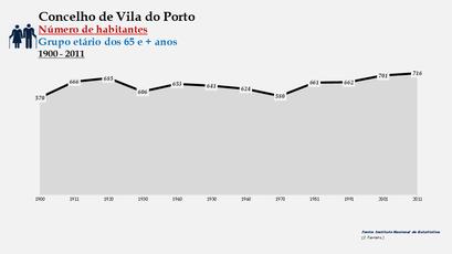 Vila do Porto - Número de habitantes (65 e + anos) 1900-2011