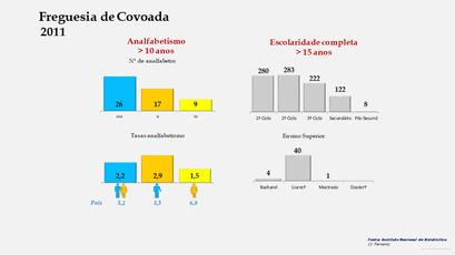 Covoada - Níveis de escolaridade da população com mais de 15 anos por sexo (2011)