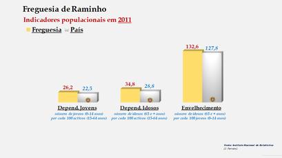 Raminho - Índice de dependência de jovens, de idosos e de envelhecimento (2001 e 2011)