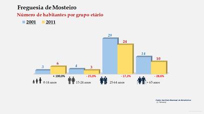 Mosteiro - Número de habitantes por grupo etário (2001-2011)