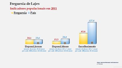 Lajes - Índice de dependência de jovens, de idosos e de envelhecimento (2011)