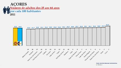 Arquipélago dos Açores - Proporção da população entre os 25 e os 64 anos - Ordenação dos concelhos em 2011