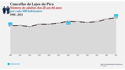 Lajes do Pico -Evolução da percentagem do grupo etário dos 25 aos 64 anos, entre 1900 e 2011
