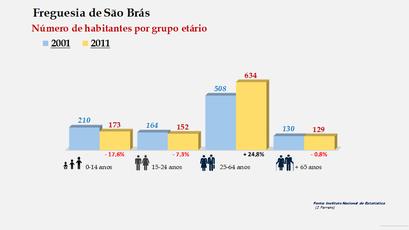 Quatro Ribeiras - Número de habitantes por grupo etário (2001-2011)