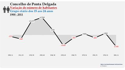 Ponta Delgada - Variação do número de habitantes (15-24 anos) 1900-2011