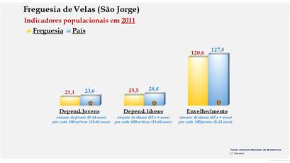 Velas (São Jorge) - Índice de dependência de jovens, de idosos e de envelhecimento (2011)