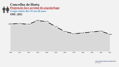 Horta - Proporção face ao total da população do distrito (15-24 anos) 1900/2011