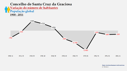 Santa Cruz da Graciosa  - Variação do número de habitantes (global) 1900-2011