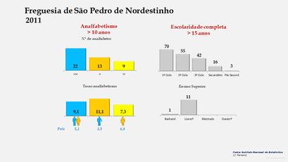 São Pedro de Nordestinho - Níveis de escolaridade da população com mais de 15 anos por sexo (2011)