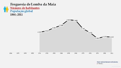 Lomba da Maia - Número de habitantes