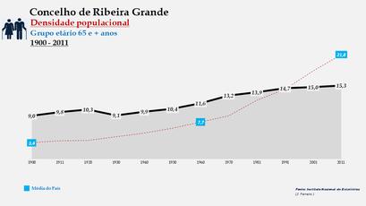 Ribeira Grande - Densidade populacional (65 e + anos) 1900-2011