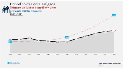 Ponta Delgada - Evolução da percentagem do grupo etário dos 65 e + anos, entre 1900 e 2011