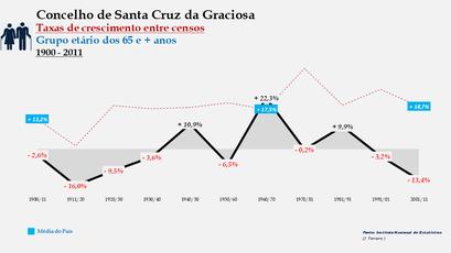 Santa Cruz da Graciosa  – Taxa de crescimento populacional entre censos (65 e + anos) 1900-2011