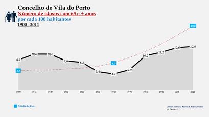 Vila do Porto - Evolução da percentagem do grupo etário dos 65 e + anos, entre 1900 e 2011