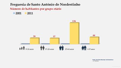 Santo António de Nordestinho - Número de habitantes por grupo etário (2001-2011)