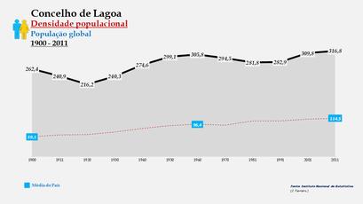 Lagoa - Densidade populacional (global) 1864-2011