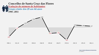 Santa Cruz das Flores - Variação do número de habitantes (25-64 anos) 1900-2011
