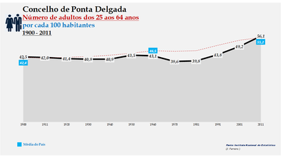 Ponta Delgada -Evolução da percentagem do grupo etário dos 25 aos 64 anos, entre 1900 e 2011