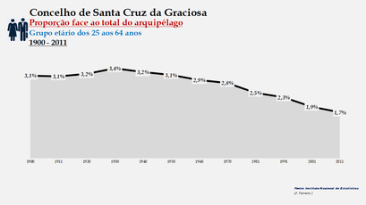 Santa Cruz da Graciosa  - Proporção face ao total da população do distrito (25-64 anos) 1900/2011