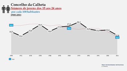 Calheta – Percentual do grupo etário (15-24 anos) 1900-2011