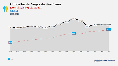 Angra do Heroísmo - Densidade populacional (global) 1864-2011