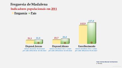 Madalena - Índice de dependência de jovens, de idosos e de envelhecimento (2011)