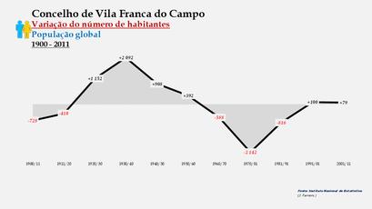 Vila Franca do Campo - Variação do número de habitantes (global) 1900-2011