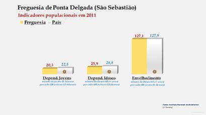 Ponta Delgada (São Sebastião) - Índice de dependência de jovens, de idosos e de envelhecimento (2001 e 2011)