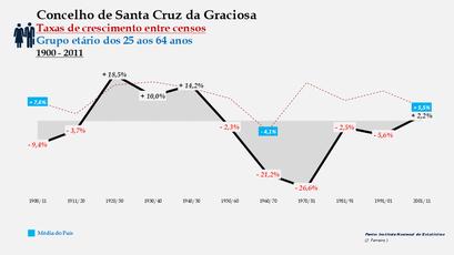Santa Cruz da Graciosa  – Taxa de crescimento populacional entre censos (25-64 anos) 1900-2011