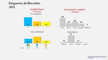 Biscoitos - Níveis de escolaridade da população com mais de 15 anos por sexo (2011)