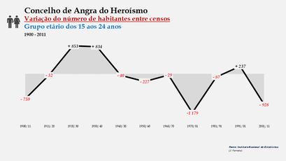 Angra do Heroísmo - Variação do número de habitantes (15-24 anos) 1900-2011