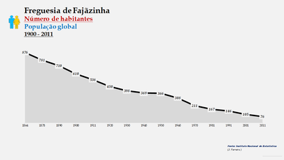 Fajãzinha - Número de habitantes
