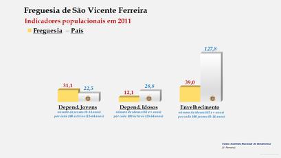 São Vicente Ferreira - Índice de dependência de jovens, de idosos e de envelhecimento (2001 e 2011)