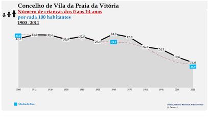 Vila da Praia da Vitória - Evolução da percentagem do grupo etário dos 0 aos 14 anos, entre 1900 e 2011