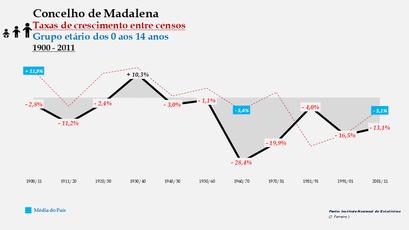 Madalena – Taxa de crescimento populacional entre censos (0-14 anos) 1900-2011