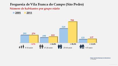 Vila Franca do Campo (São Pedro) - Número de habitantes por grupo etário (2001-2011)
