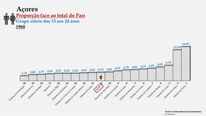 Arquipélago dos Açores – Percentagem da população do País (15-24 anos) - 1960