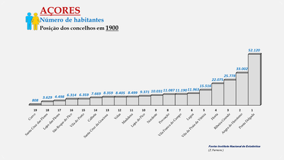 Arquipélago dos Açores -População dos concelhos (global) - Posição em 1900