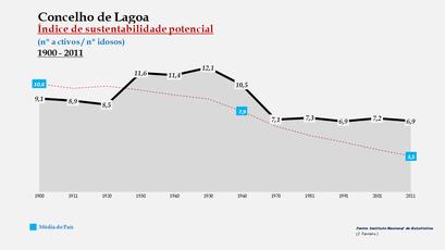Lagoa - Índice de sustentabilidade potencial 1900-2011