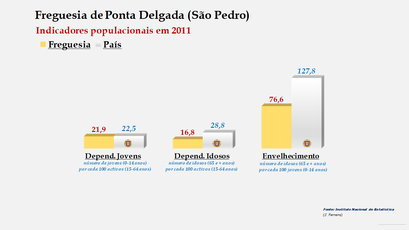 Ponta Delgada (São Pedro) - Índice de dependência de jovens, de idosos e de envelhecimento (2001 e 2011)