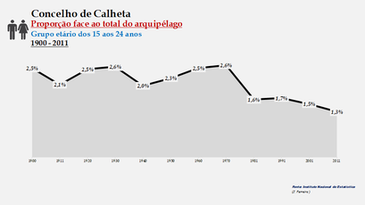 Calheta - Proporção face ao total da população do arquipélago (15-24 anos) 1900/2011